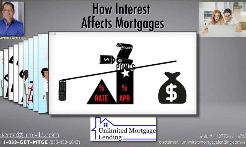 How Interest Affects Mortgages
